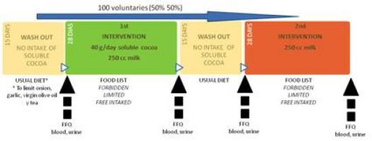 Clinical trials (cocoa)